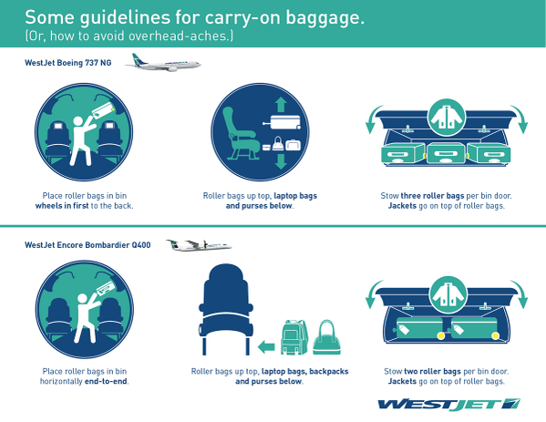 WestJet on Twitter \ Help ensure overhead bins reach their full potential. The best way to load carry-ons in our 737 and Q400 aircraft ...  sc 1 st  Twitter & WestJet on Twitter: \