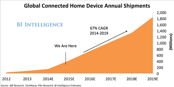 RT @SAI: The connected-home device market will grow much faster than the tablet or smartphone market http://t.co/cLTIKT7T8q http://t.co/7F0…