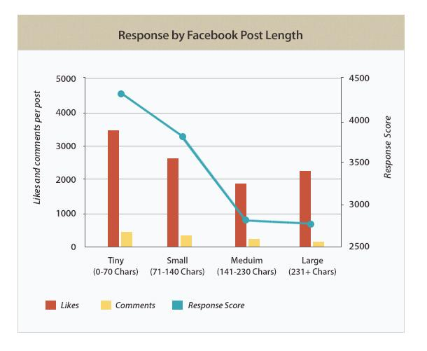 The Anatomy of a Perfect Facebook Post to Maximize Reach & Clicks http://t.co/Vx94mUARIp http://t.co/6EsAuSeJzr