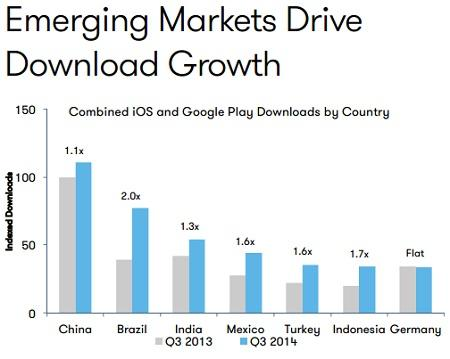 Emerging markets to lead new growth for app publishers- http://t.co/DtjFqwtYJs http://t.co/Nvz10Ptkgg