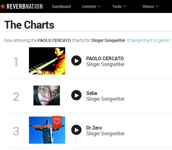 Paolo Cercato On Twitter October 2014 Paolo Cercato 1st Place Reverbnation Charts Italy Songwriters Music Pop Folk Pianist Piano Http T Co Dhaptp3xue