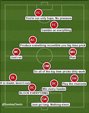 Sunday league on twitter sunday league tactics http t for Football league positions