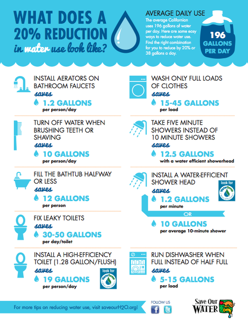 Sce on twitter infographic 9 ways to save water at home for Ways to save water at home