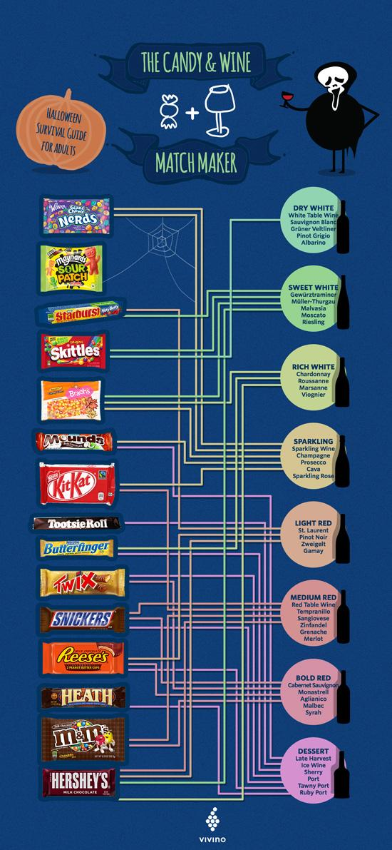 The Ultimate Guide To Pairing Wine with Halloween Candy http://t.co/fF2cPM84JQ http://t.co/ccpv1Tt3Nw