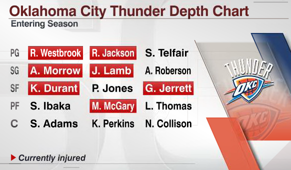 Rt Espnstatsinfo Here S What The Thunder Depth Chart Looks Like At Moment Pic Twitter V4iabdx06j Not Good