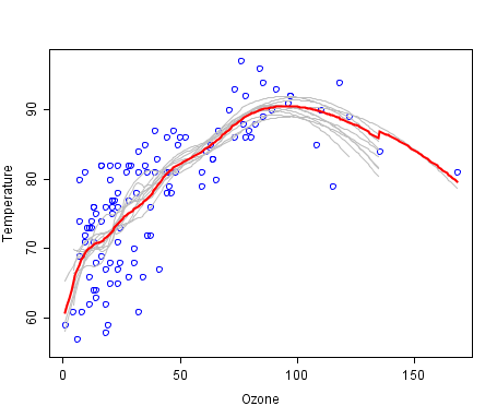 Ozone vs Temperature and Machine Learning