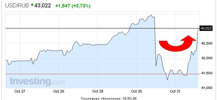 НБУ продал почти $200 млн для поддержки гривни - Цензор.НЕТ 8986