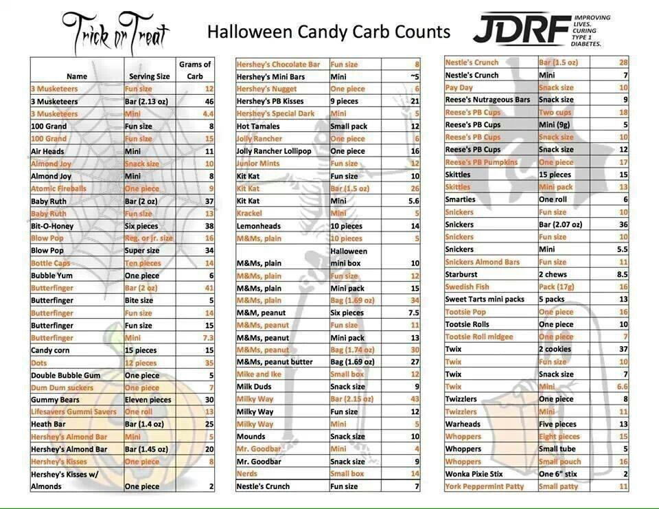 """Diabetes 101 on Twitter: """"Happy Halloween! Check out this carb ..."""