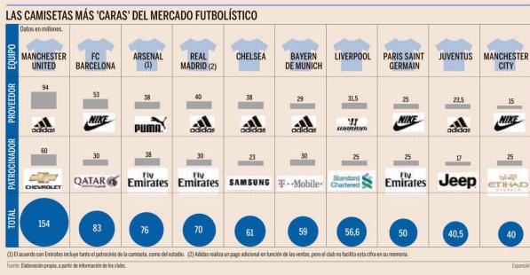 Las camisetas de fútbol más caras del mercado (gráfico)