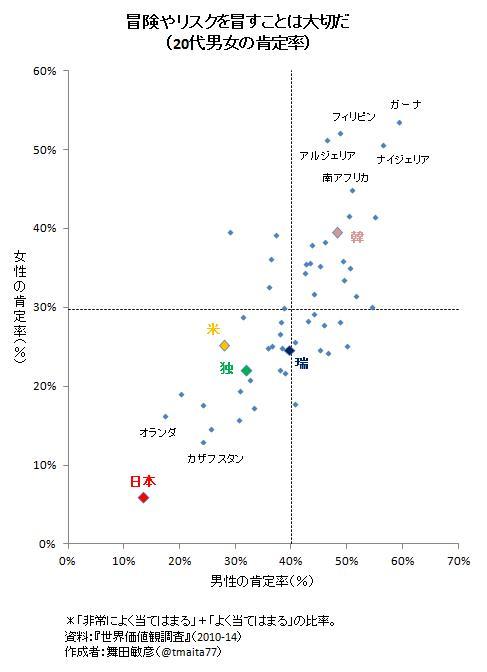 うう。RT @tmaita77: 若者の冒険志向の国際比較図。これもショッキングだよな。 http://t.co/Vvb9nLDutM