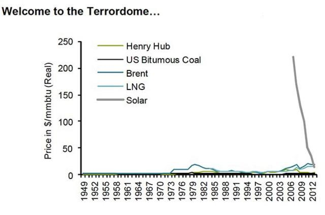 See that plunging grey line, like a hawk plunging from the skies on to a rat? Of course coal and oil are dead. Duh. http://t.co/QI3qBm80Jq