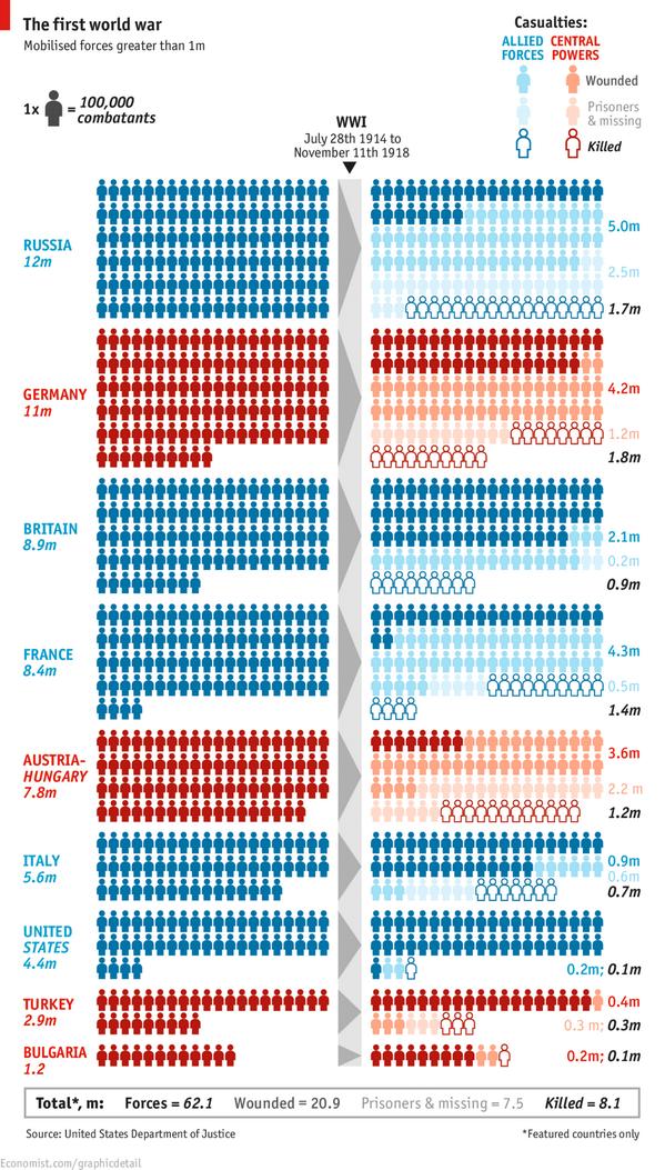 Потери армий противоборствующих сторон в 1 Мировой войне 1914 - 1918 гг. Инфографика. http://t.co/2iT9XwlqR0 http://t.co/oXHTSVT06j