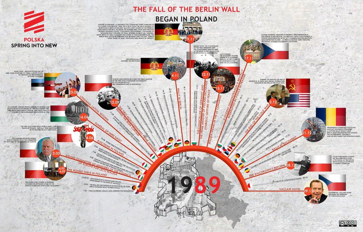 Polish Round Table.Polish Embassy Uk On Twitter 25 Years Since Mauerfall