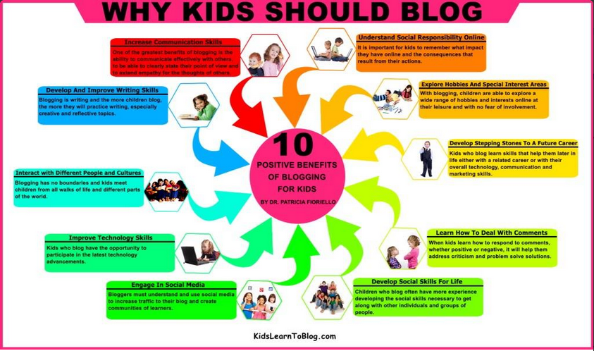 RT @danieldmccabe: 10 Positive Benefits of Blogging for Kids  #edchat #whatisschool #sunchat http://t.co/FnjUfZOrKe #bettchat