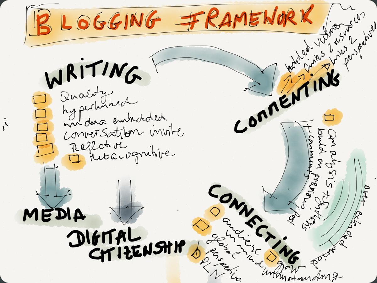 @EduKate0 @aussieEDchat Blogging in schools - Framework  http://t.co/nKwQIaJeSB #aussieED http://t.co/IB3QqOT0G0