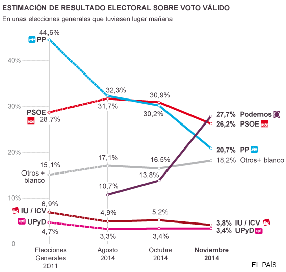 "HOLY F***ING S**T: @ahorapodemos takes the lead in the latest Spanish statewide (""national"") poll, in El País. http://t.co/AoqvS7xj7B"