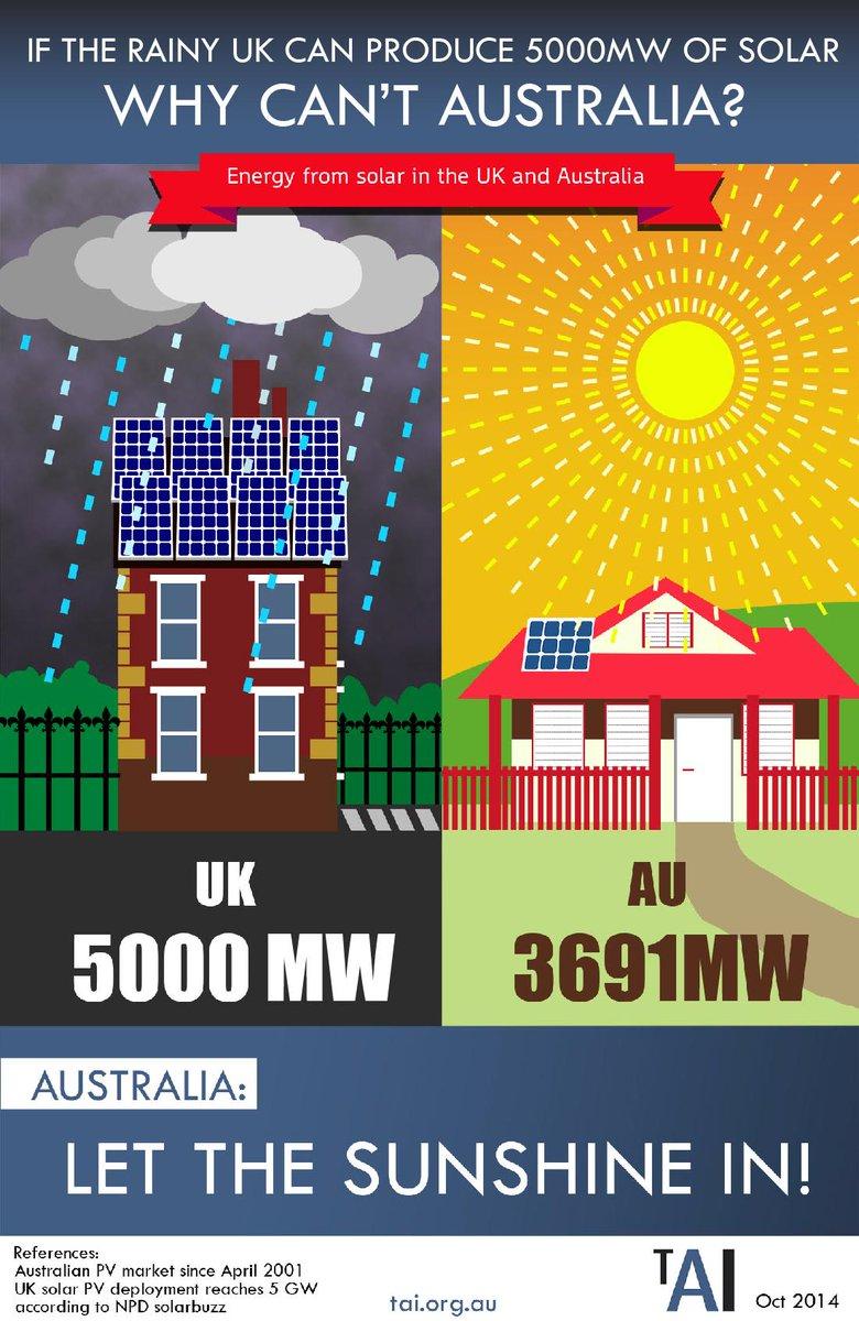 Nice solar marketing from Australia http://t.co/3n0FDAdg75