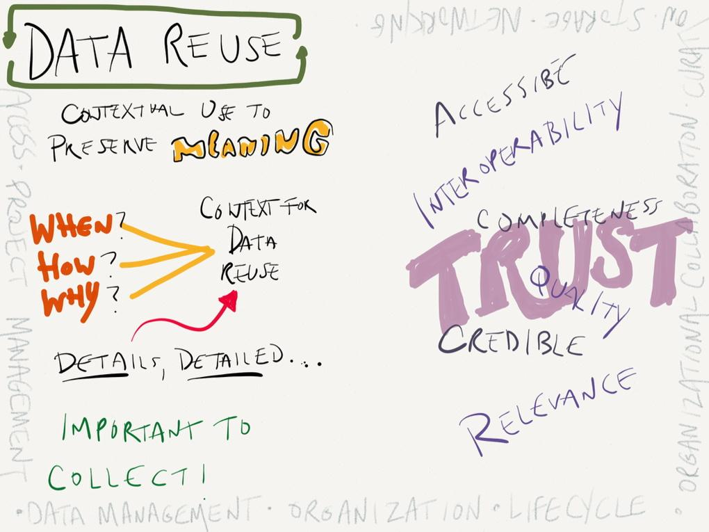 Data reuse and its context (1) #sketchnotes #asist2014 http://t.co/Mw6fttOxnD