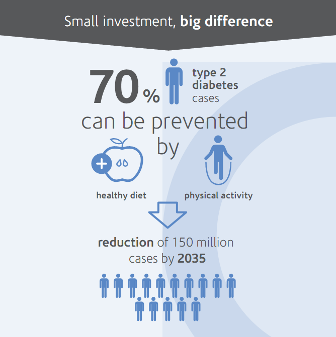 70% of type 2 diabetes cases can be prevented or delayed by adopting healthier lifestyles http://t.co/VPfdOghYqh #WDD http://t.co/7cfSR9Kiho