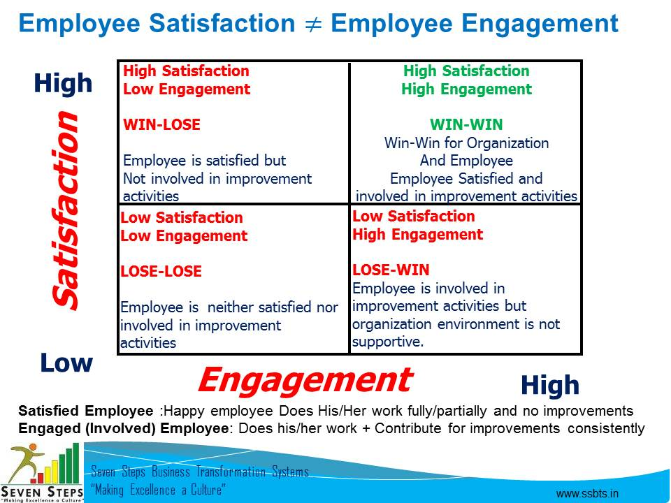 employee satisfaction vs employee engagement Surprising results from the society for human resource management's 2015 employee job satisfaction and engagement report.