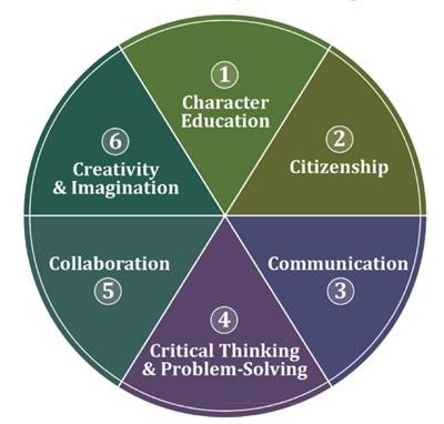 6 Cs from #NPDL are perfect marriage with http://t.co/XgMRvndzV7 #SCDSB #iEARN http://t.co/wRmZjsYAyB