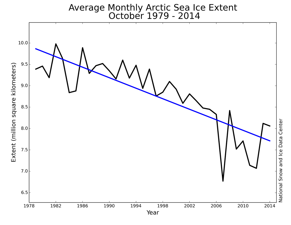 Rate of decline for Oct #Arctic ice extent over the satellite record is -6.9% per decade. http://t.co/1br53ixmiG http://t.co/RnFGQgfcPv