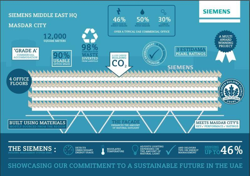 Here's and infographic about the Siemens building in Masdar from the Siemens website #nbslive #sustainability http://t.co/VEfoAd54yq
