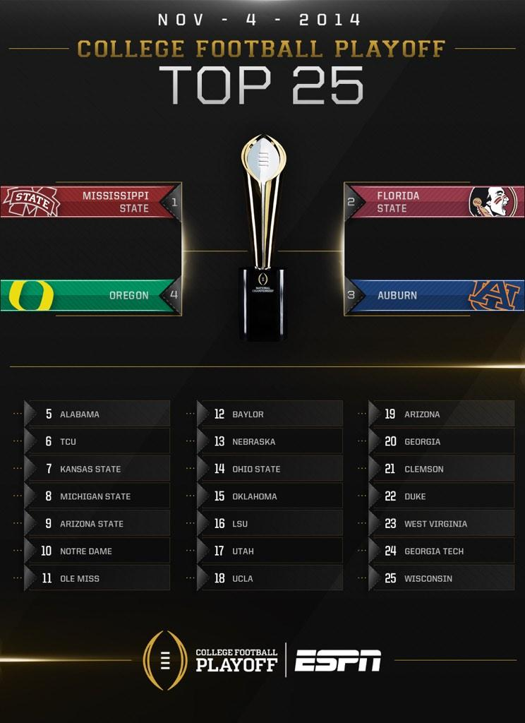 Pin by Everett Pulliam, Jr. on D1 College Football