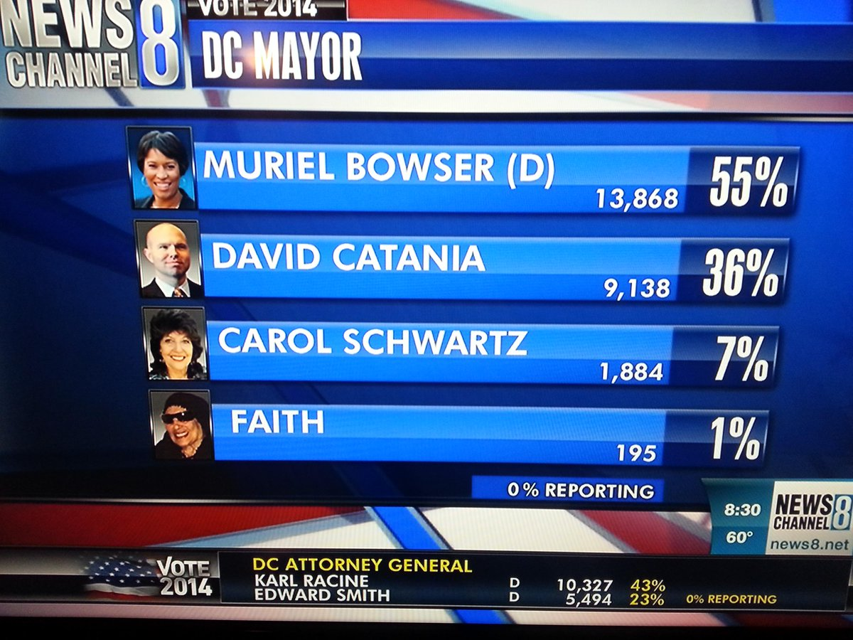 There's a candidate for D.C. mayor named Faith. And that's it. http://t.co/lVZmTk0g3X