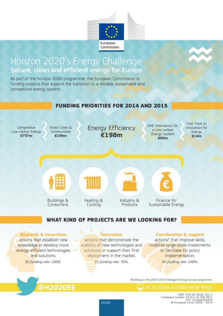 #Infographic #H2020 #EnergyEfficiency: Discover what kind of energy projects can be funded http://t.co/jvpOSj0nyI http://t.co/ONAO5DFNop