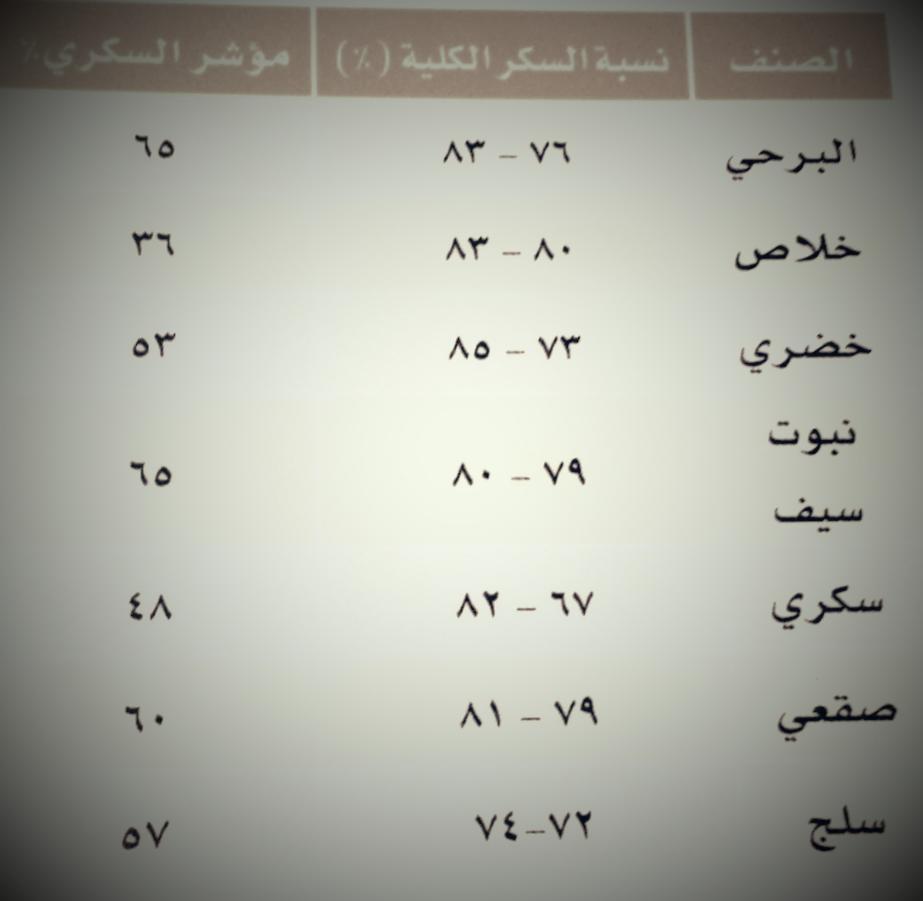 O Xrhsths الدكتور خالد النمر Sto Twitter خدعوك فقالوا الخلاص هو أقل نسبة سكر في جميع أنواع التمر Http T Co M7fu5kwpoq