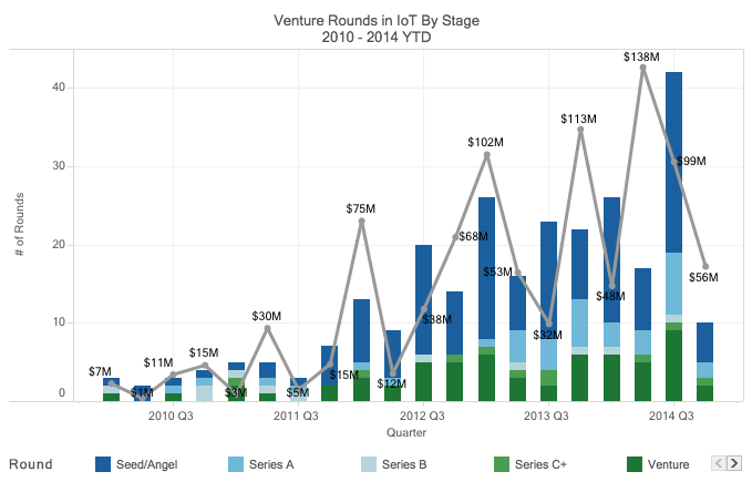 Investments in IoT startups soar as VCs set their sights on backing the future http://t.co/hUoZYpwCr1 http://t.co/n85zO7GrWC
