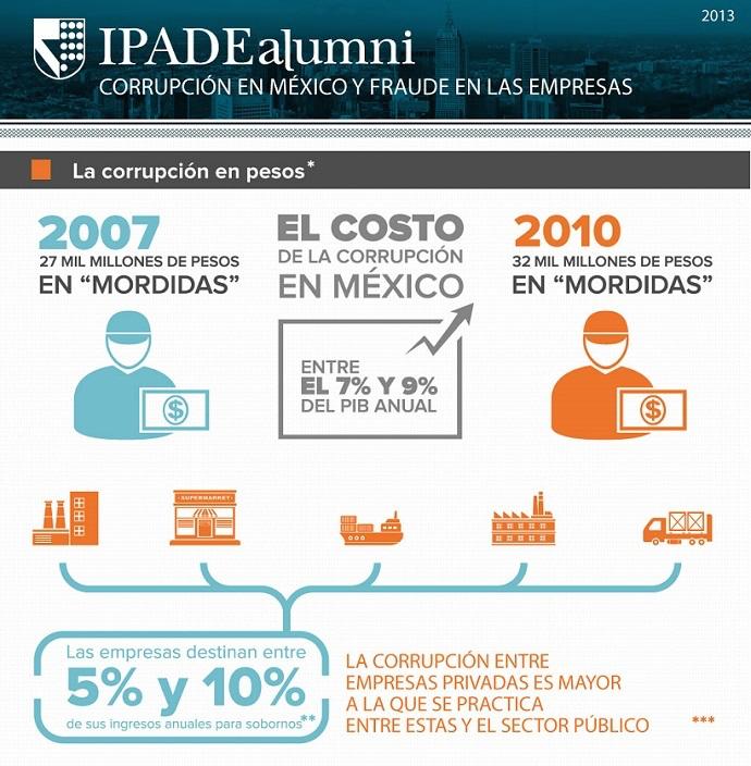 Se calcula que el costo de la #Corrupción en México es aproximadamente entre el 7% y 9% del PIB anual http://t.co/zg9ZopqOPL