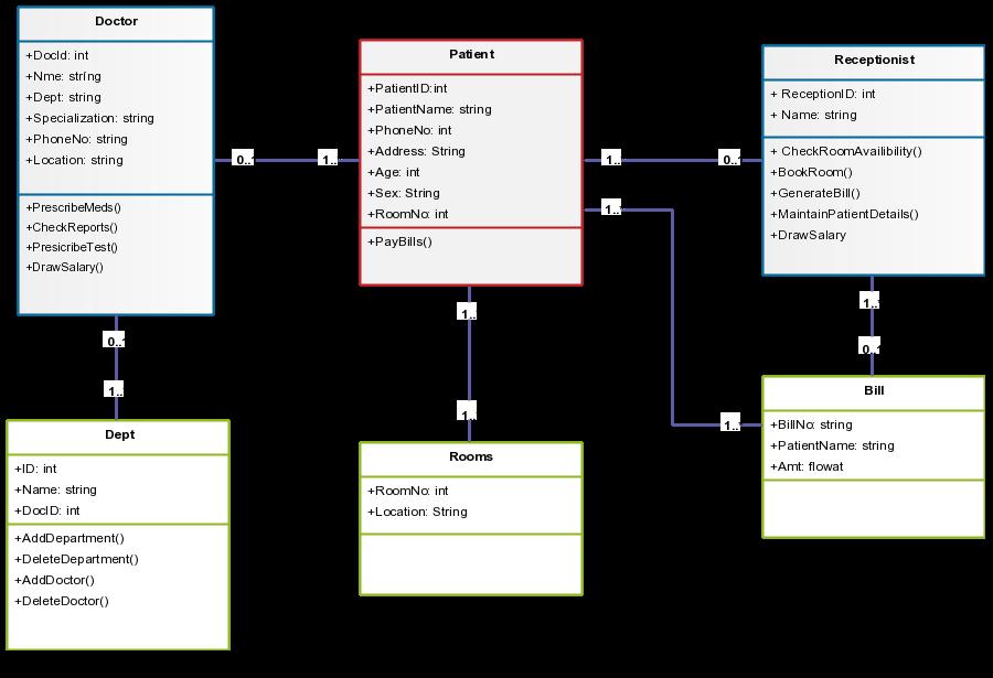 Create Class Diagrams Electrical Work Wiring Diagram