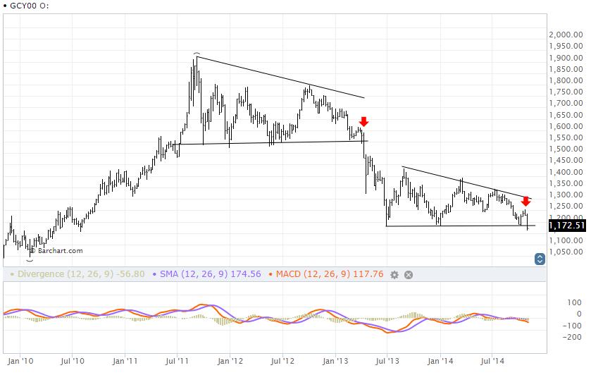 El oro pierde su brillo gracias a la fortaleza del dólar 2