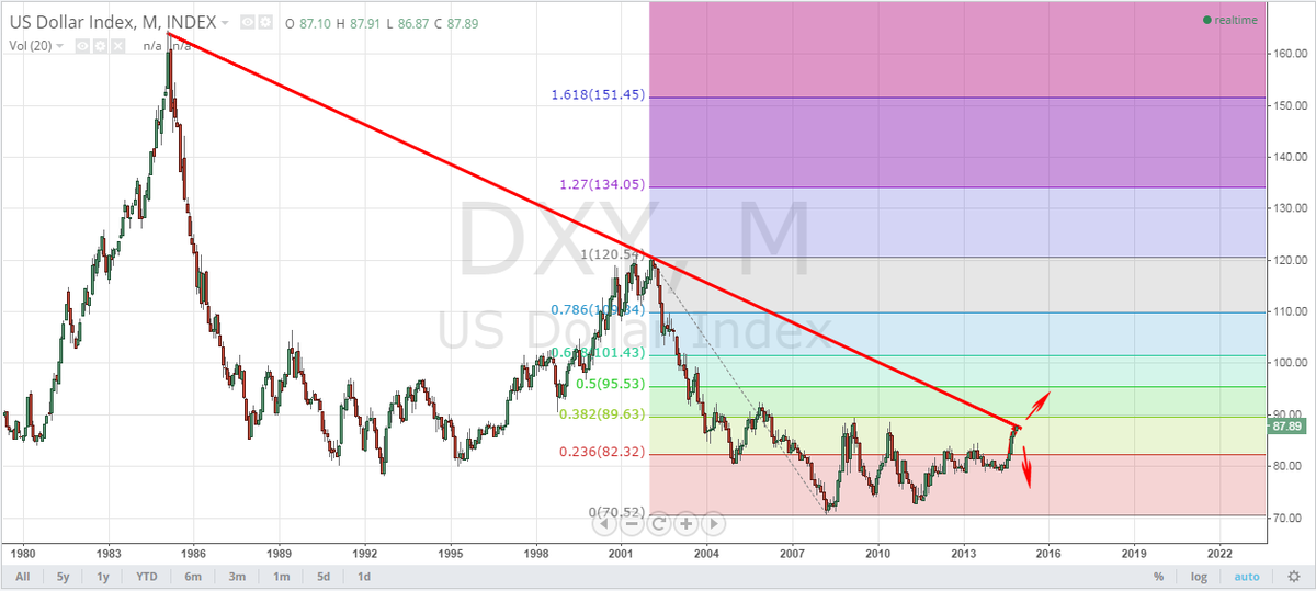DXY 29 year Trend Line. Next week(s) will make/break the USD in the intermediate term ---> http://t.co/RAcWr5r1Bw