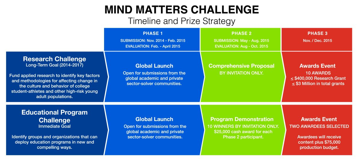Thumbnail for NCAA and USDOD Mind Matters Challenge