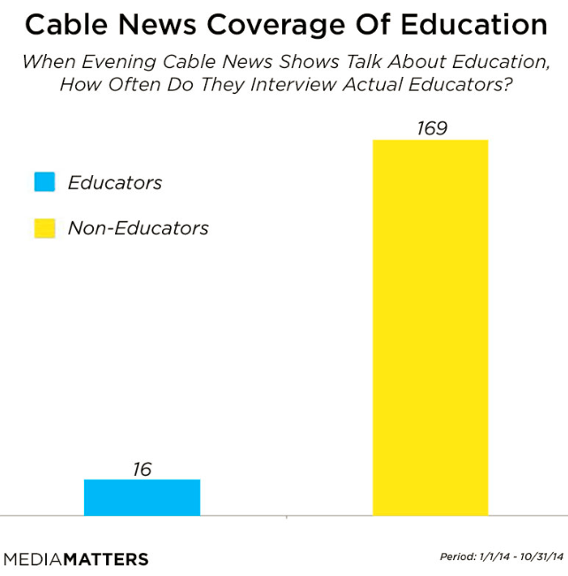 Only 9% Cable evening News guests talking education R educators http://t.co/NjONbyRr5I via @mmfa sadly not surprised http://t.co/9XmZq6pHbN