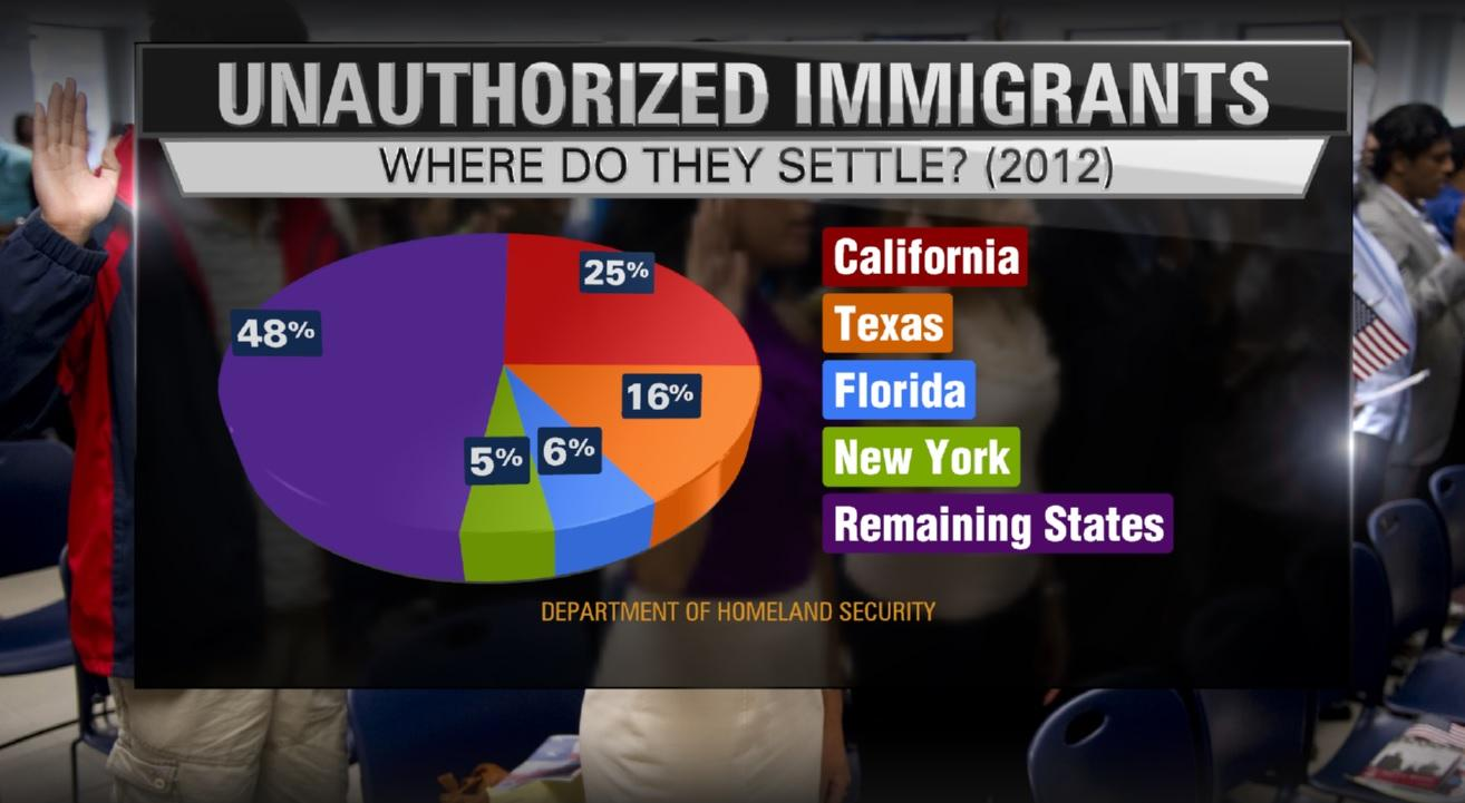 Jason k morrell on twitter cnn pie chart shows which states jason k morrell on twitter cnn pie chart shows which states most illegal immigrants settle in the us immigration immigrationreform nvjuhfo Image collections