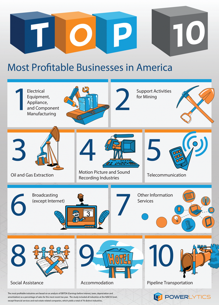 10 Most Profitable Industries
