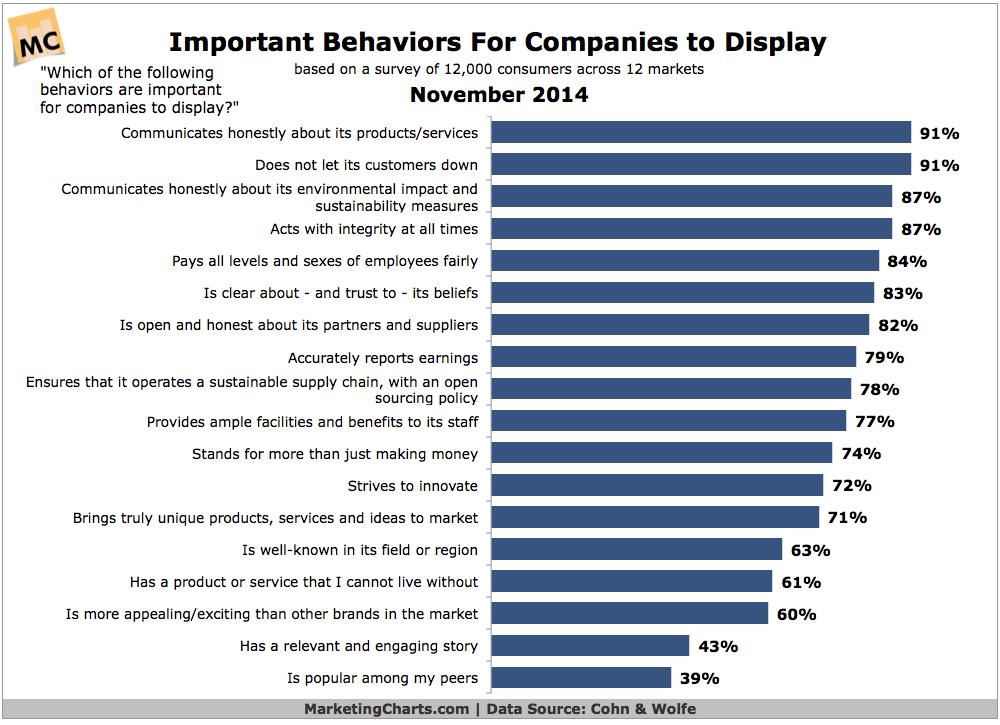 Interesante gráfico para demostrar la importancia de la honestidad y la autenticidad en las marcas https://t.co/6kf2A7RTDl