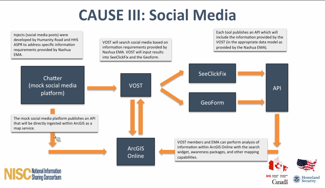 Social media's role in future #emergencyresponse is more involved than you think #CAUSE3 @saraestescohen @SeeClickFix http://t.co/8kP2DQqw6w