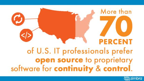 IT pros like #OpenSource for a reason. Read our new report to find out why: http://t.co/YPrRhwwIKs #collaboration http://t.co/u0iNppg2Yv
