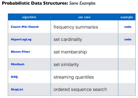 Probabilistic data structures: the ideal collections data types at scale. (via @pacoid http://t.co/h1MbHzfjo1) http://t.co/KokFtu9ZmZ