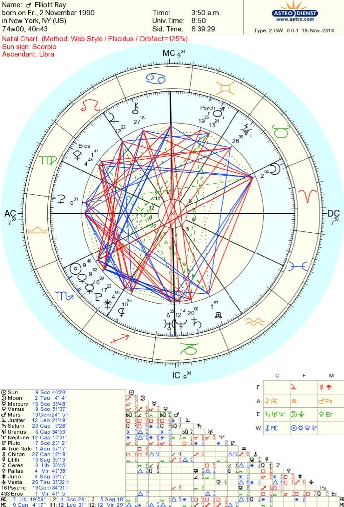 YODs (Golden Yod) in the natal chart? (help! :[) - Lindaland