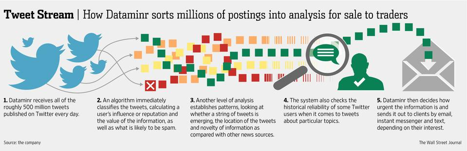 """WSJ: """"There's no way to ignore Twitter as a data set...it has so much information"""" @TedBailey http://t.co/PwqghofUd2 http://t.co/Fwnk6igfiG"""