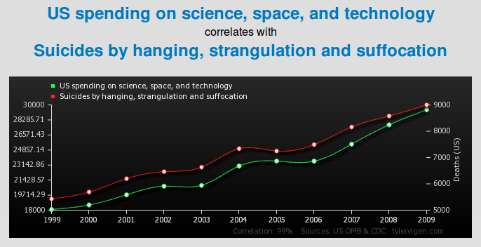 Spurious Correlations: US Spending on Science vs Suicides by Hanging