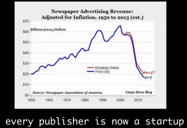 Newspaper ad revenue, 1950 - 2013