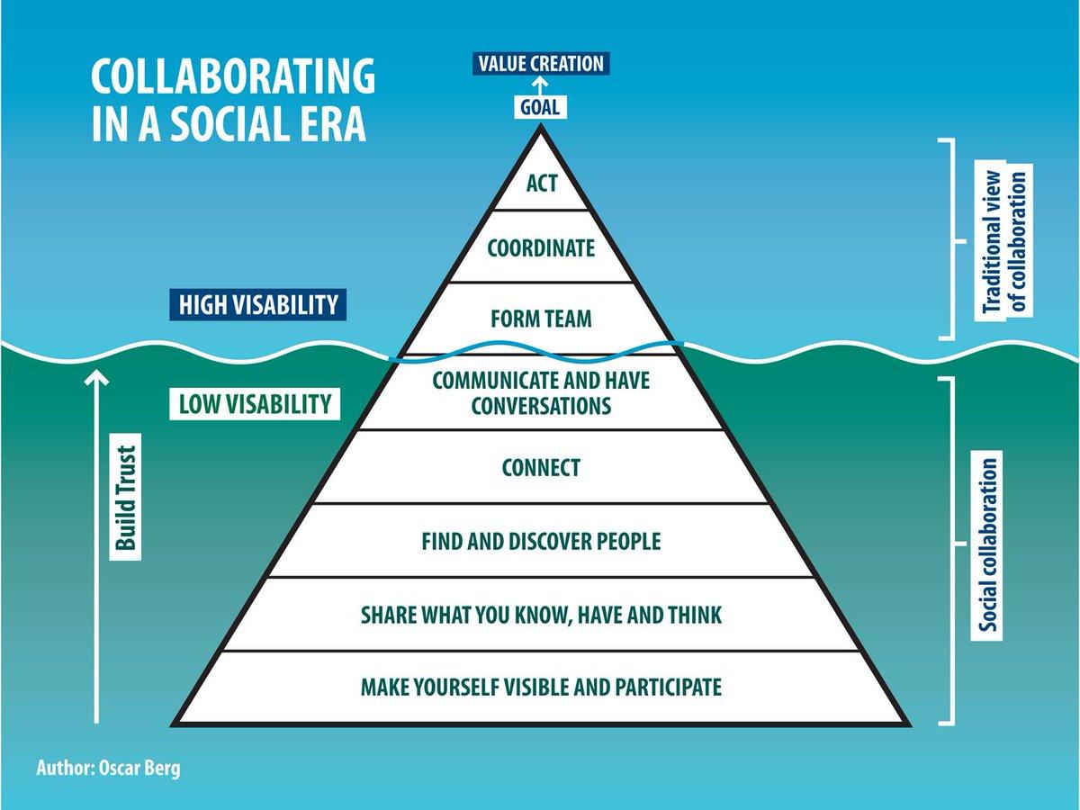 Nice: My Collaboration Pyramid model redrawn by @Jim_NHSIQ   http://t.co/pxnZDEnULM via @helenbevan @WildernessEMC