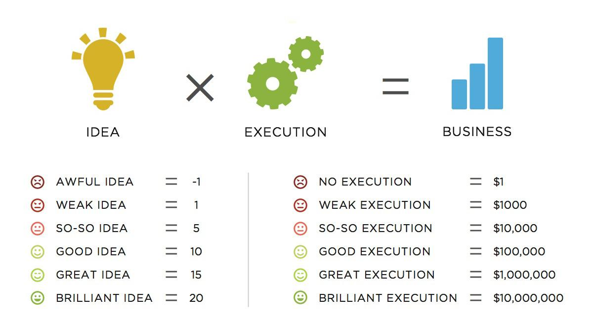 Ideas vs Execution